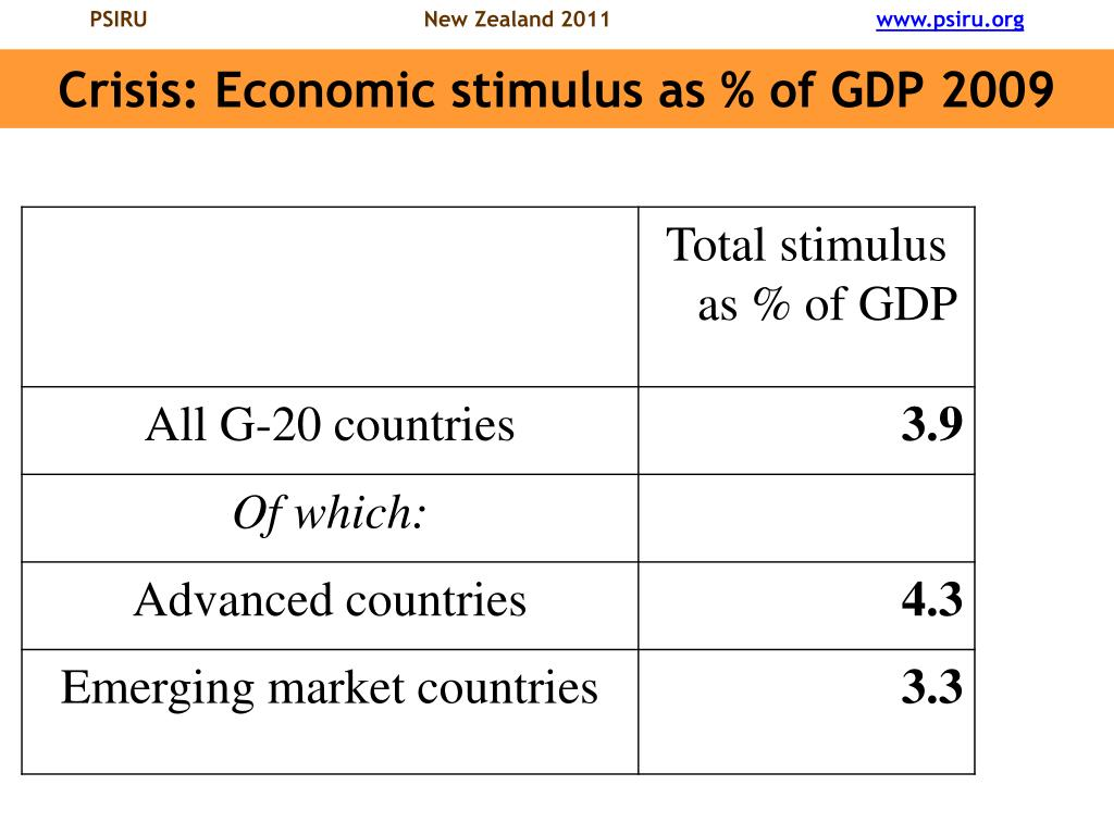 Crisis: Economic stimulus as % of GDP 2009