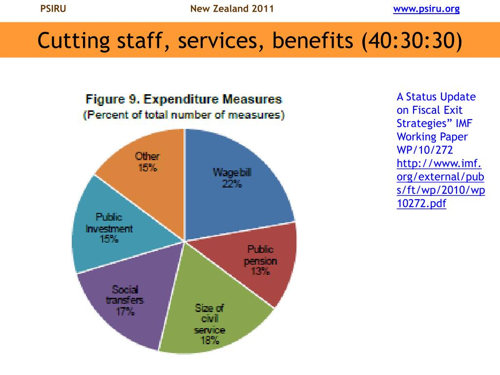 Cutting staff, services, benefits (40:30:30)