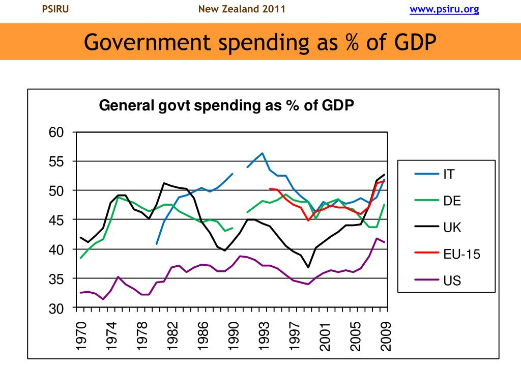 Government spending as % of GDP