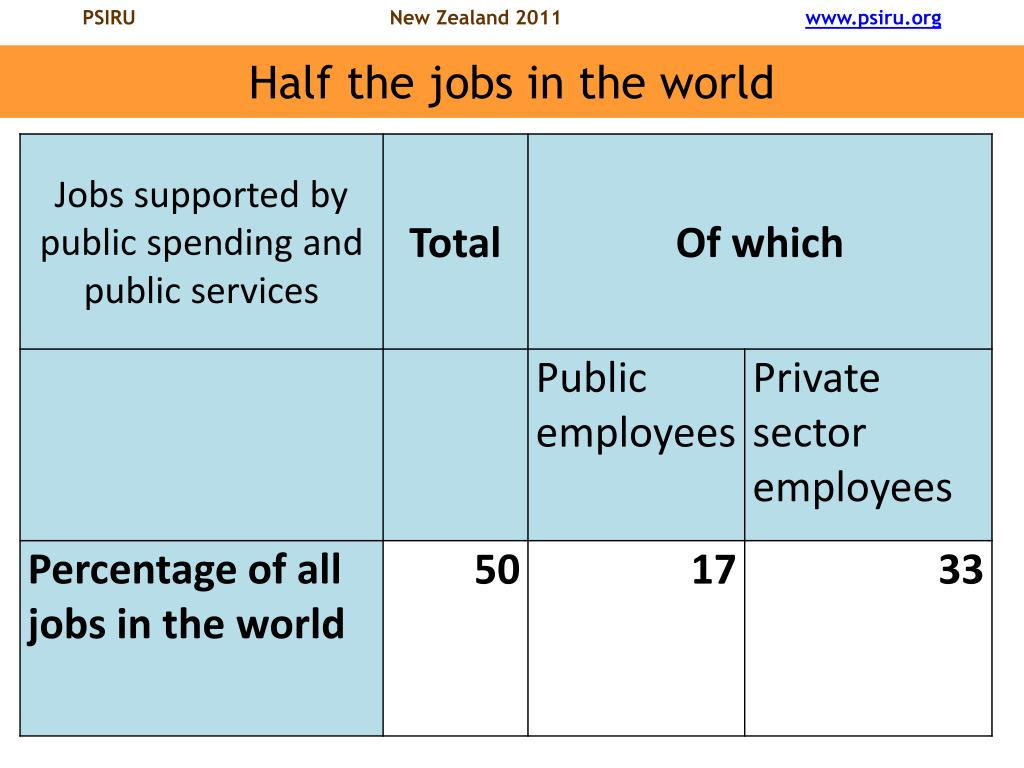 Half the jobs in the world
