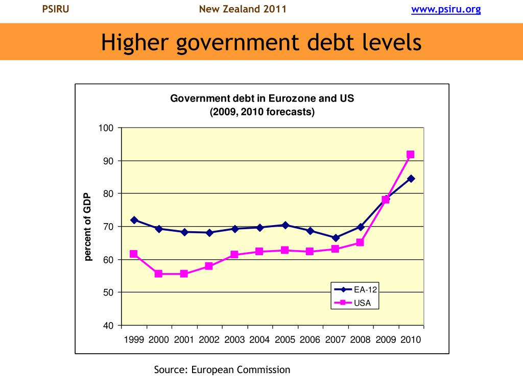 Higher government debt levels