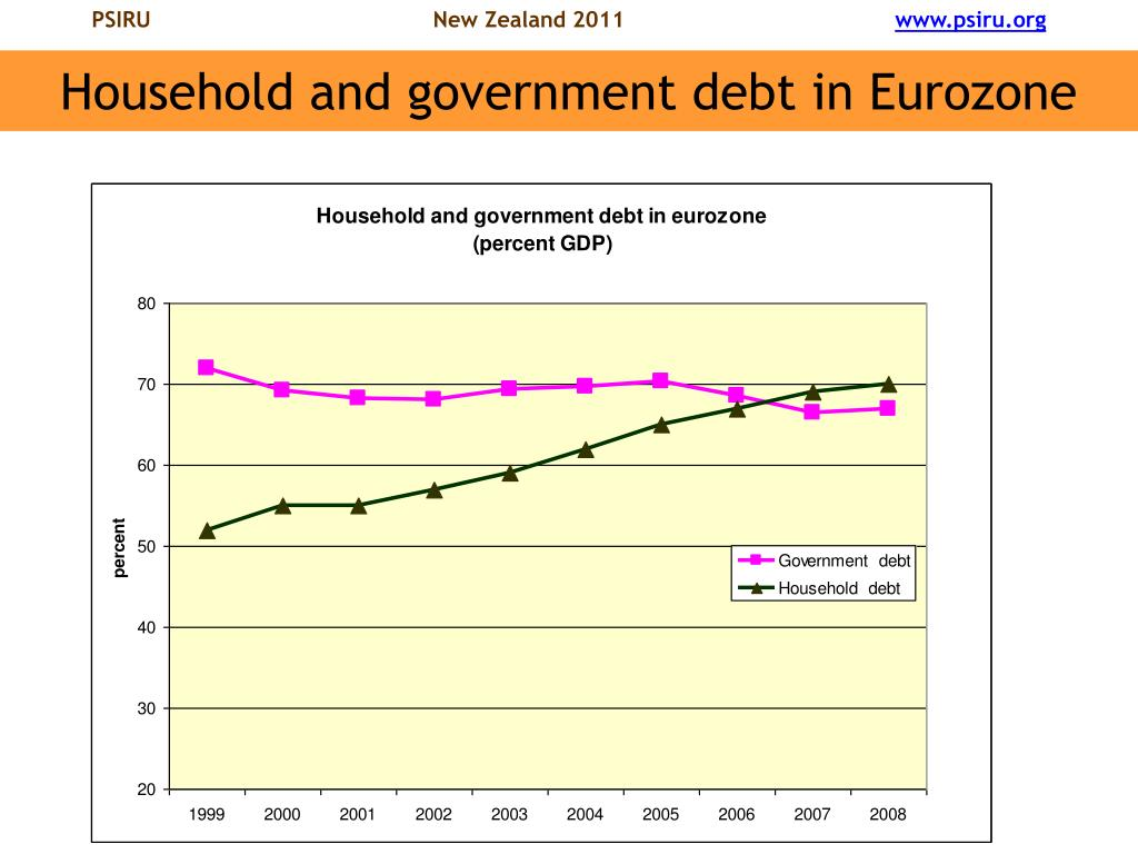 Household and government debt in Eurozone