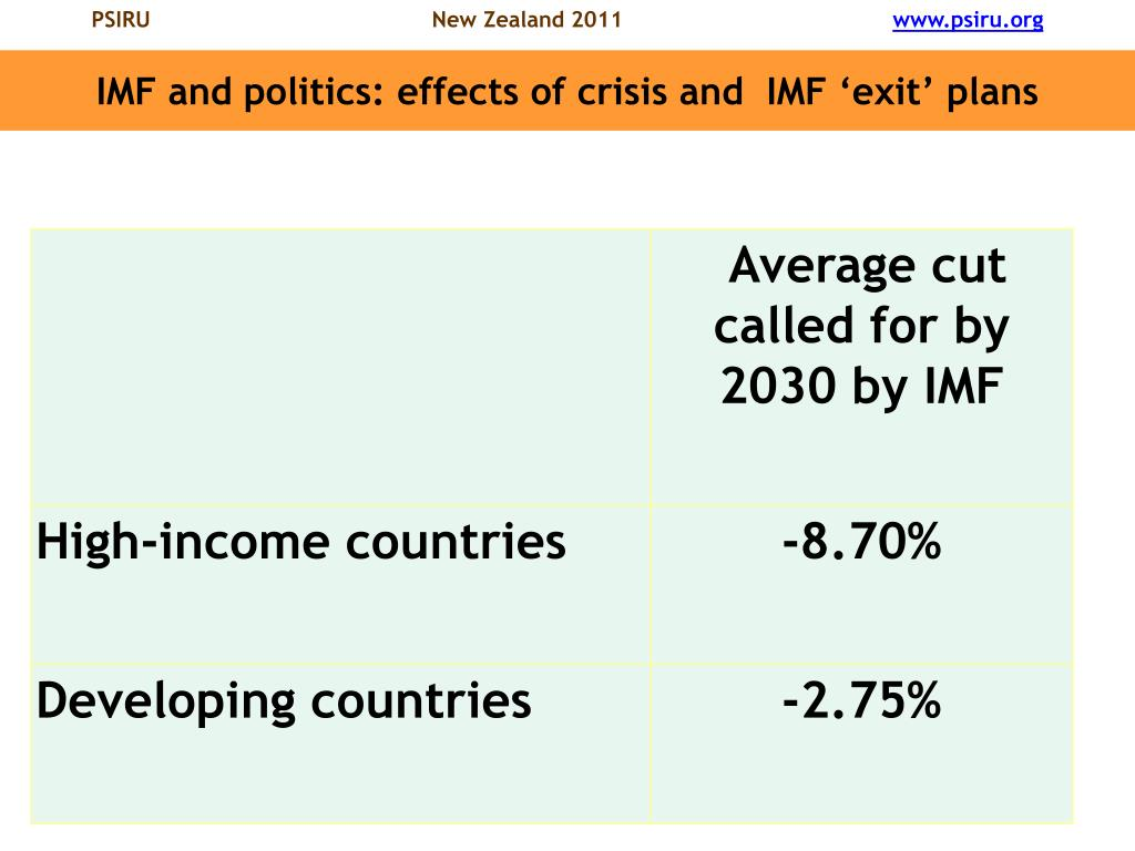 IMF and politics: effects of crisis and  IMF 'exit' plans