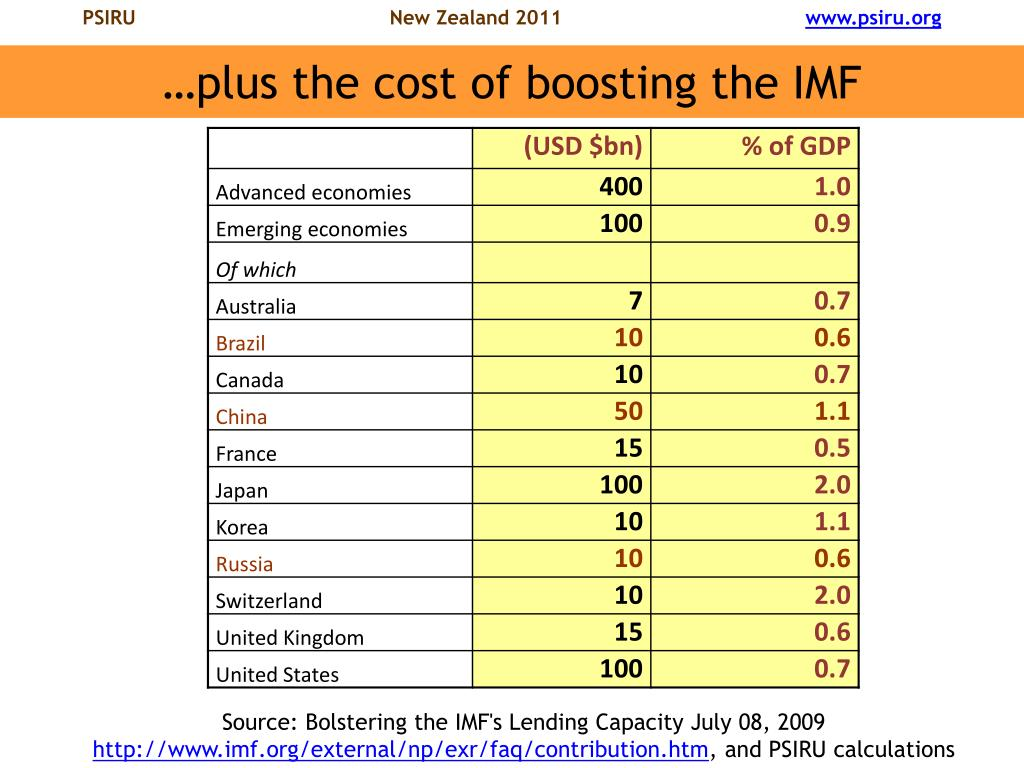 …plus the cost of boosting the IMF