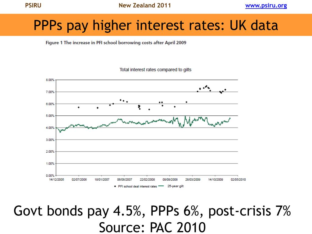 PPPs pay higher interest rates: UK data