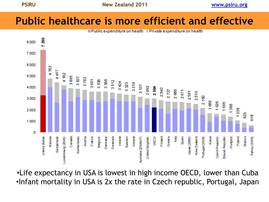Public healthcare is more efficient and effective