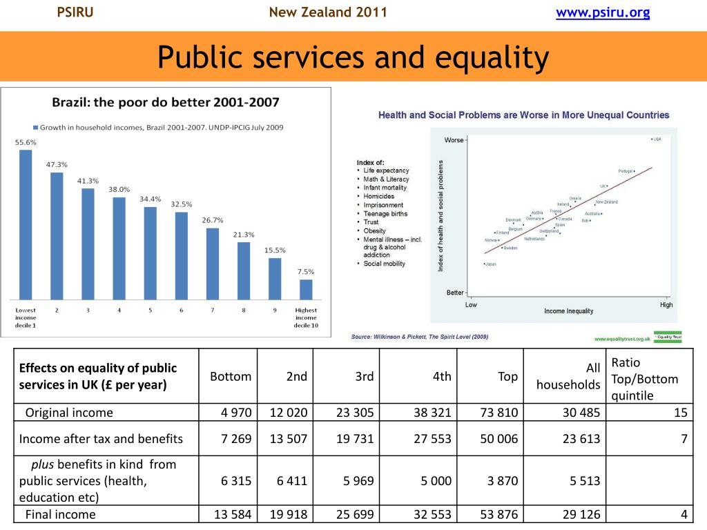 Public services and equality