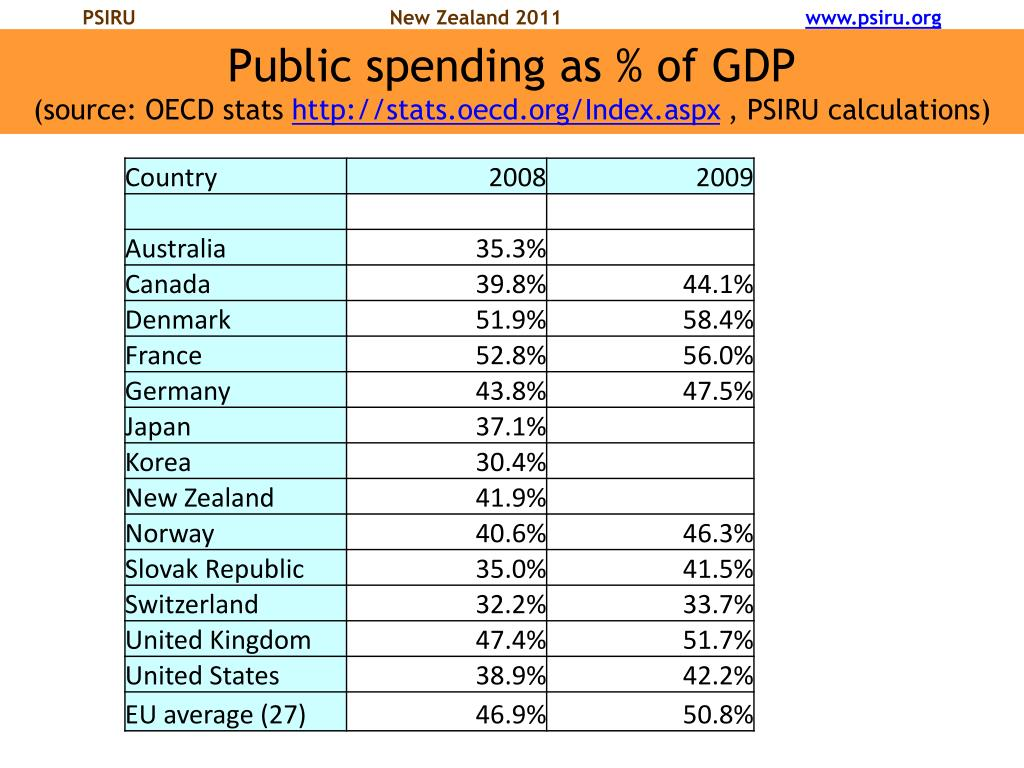 Public spending as % of GDP