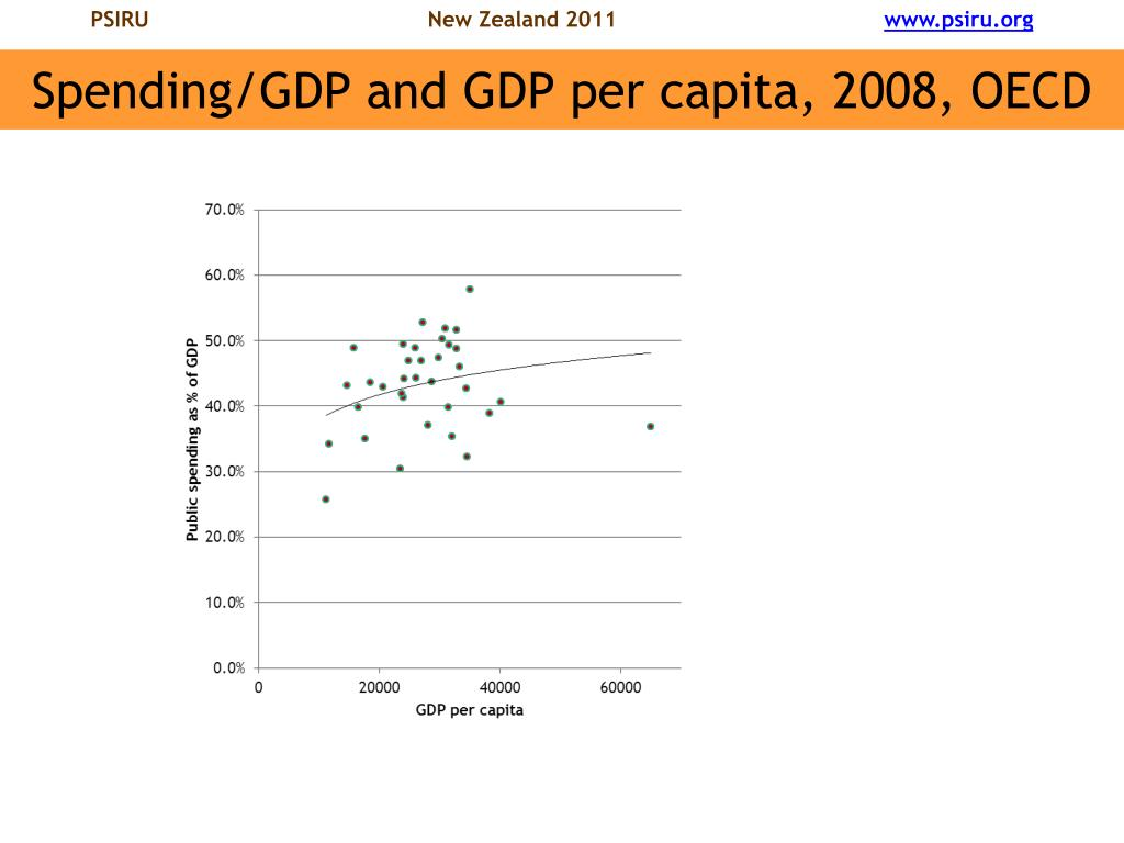 Spending/GDP and GDP per capita, 2008, OECD