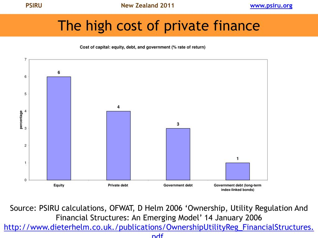 The high cost of private finance