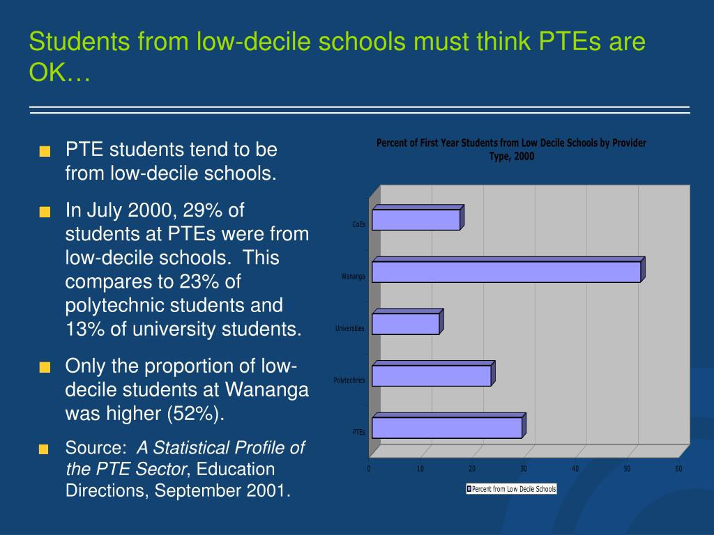Students from low-decile schools must think PTEs are OK…
