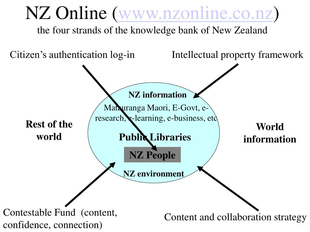 NZ Online (