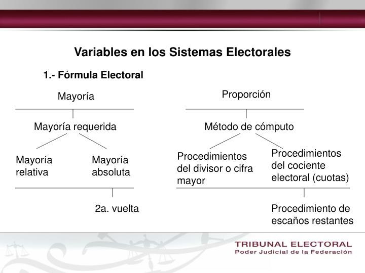 Variables en los Sistemas Electorales