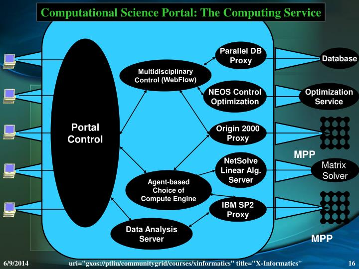 Computational Science Portal: The Computing Service