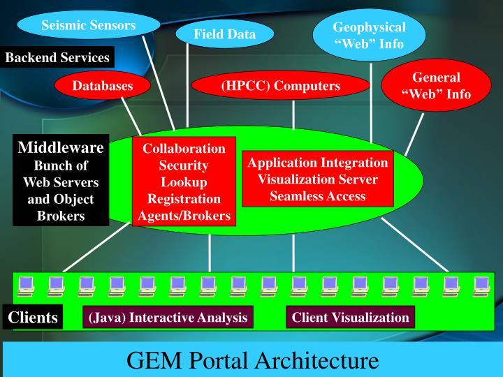 GEM Portal Architecture