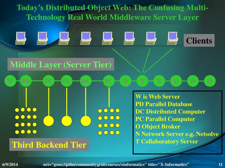 Today's Distributed Object Web: The Confusing Multi-Technology Real World Middleware Server Layer