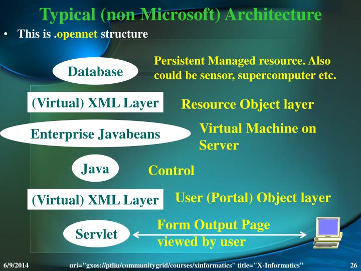 Typical (non Microsoft) Architecture