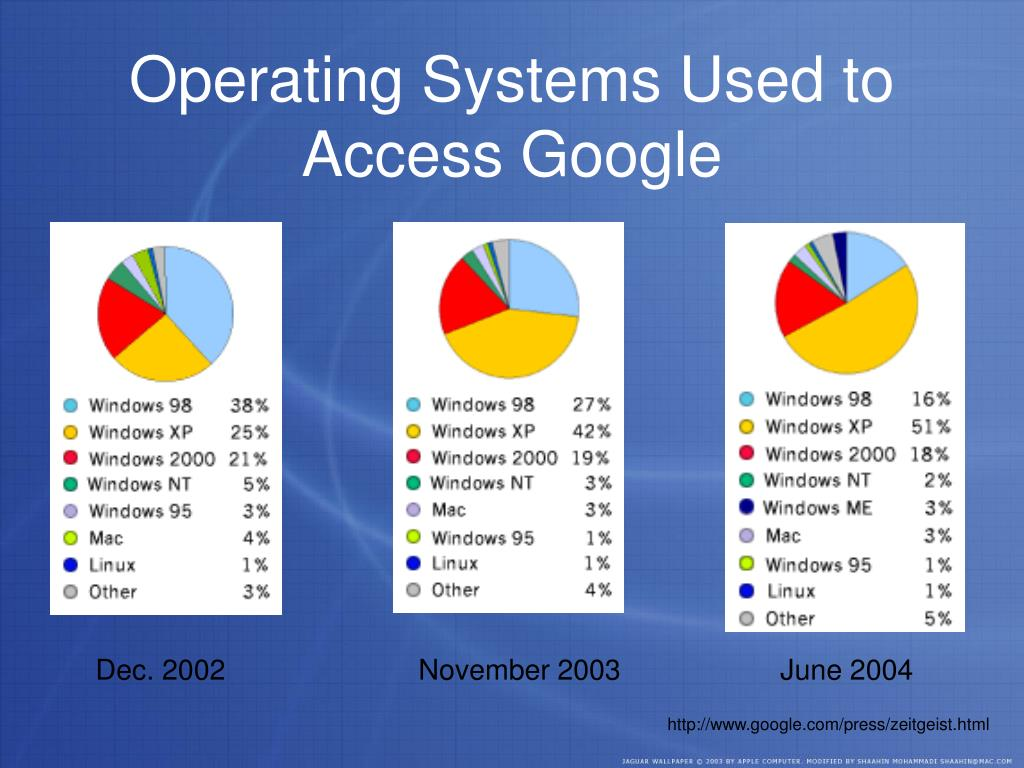 Operating Systems Used to Access Google