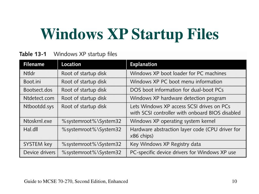 Windows XP Startup Files