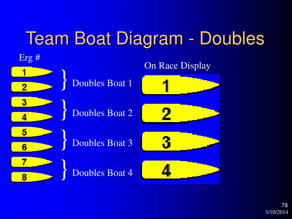 Team Boat Diagram - Doubles