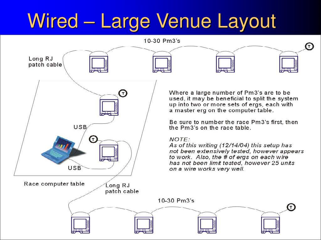Wired – Large Venue Layout