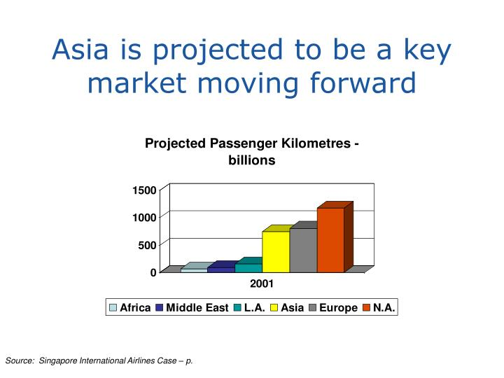Asia is projected to be a key market moving forward