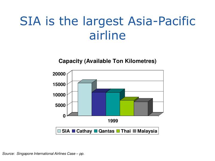 SIA is the largest Asia-Pacific airline