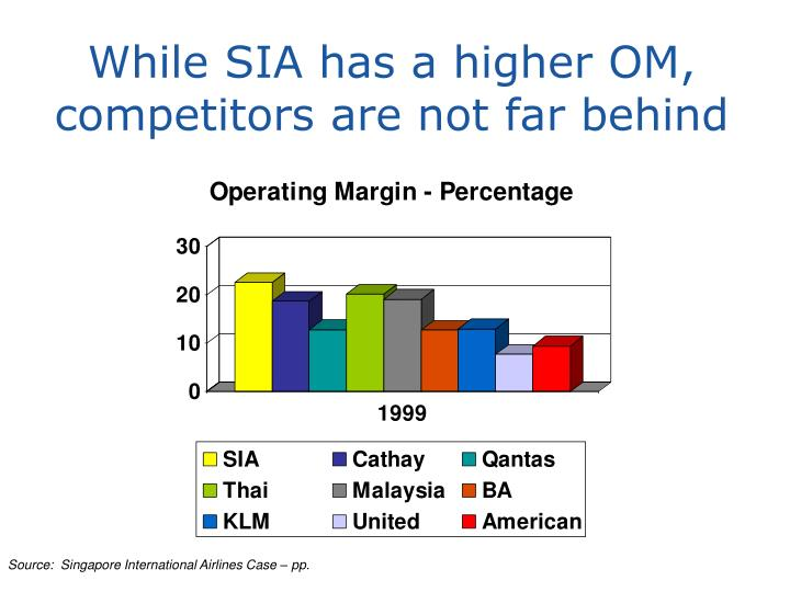 While SIA has a higher OM, competitors are not far behind