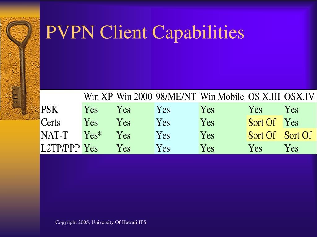 PVPN Client Capabilities