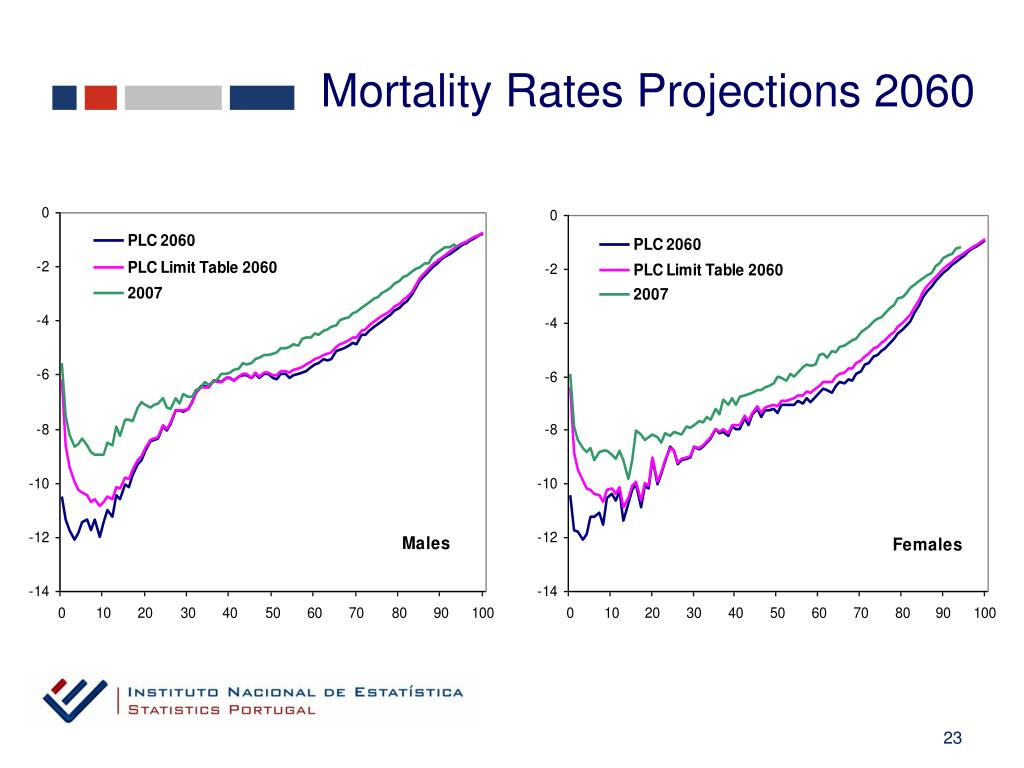Mortality Rates Projections 2060
