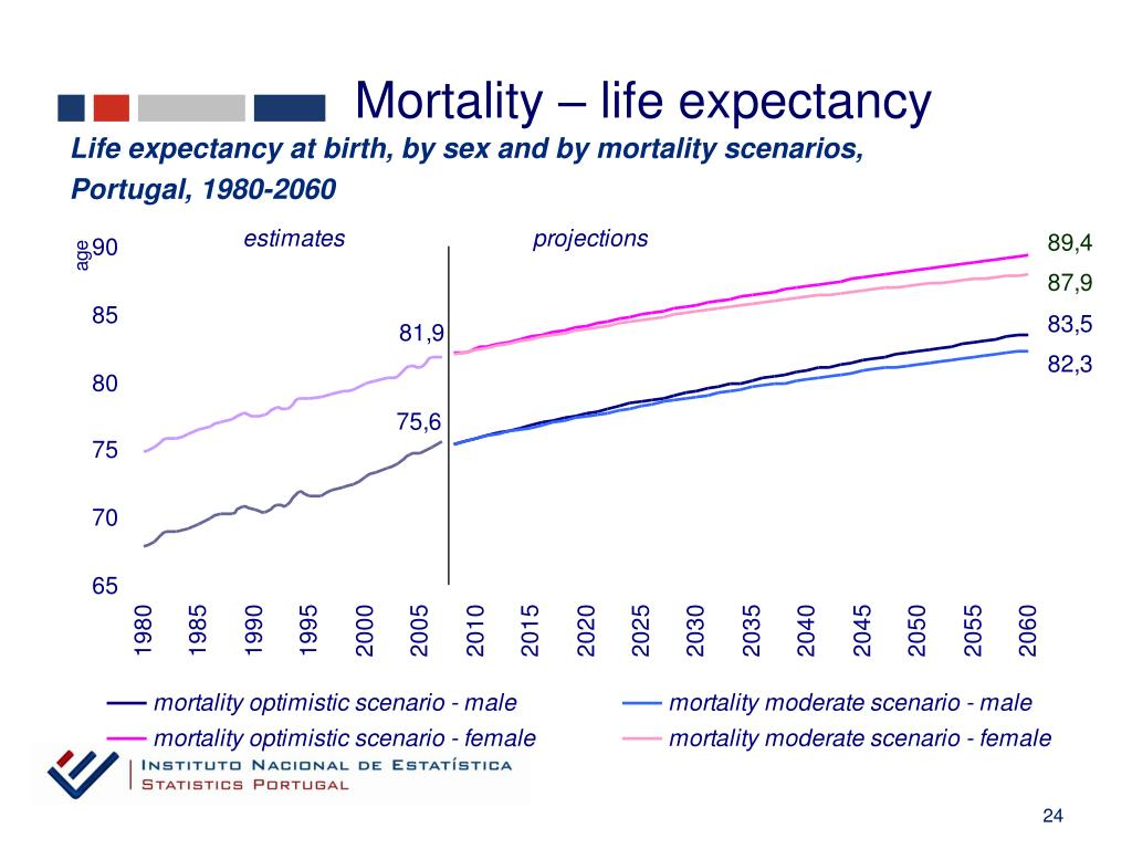 Mortality – life expectancy