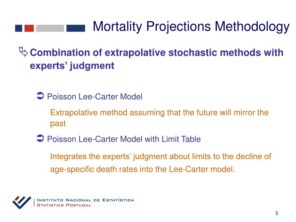 Mortality Projections Methodology