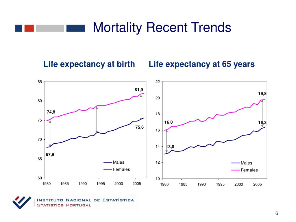 Mortality Recent Trends