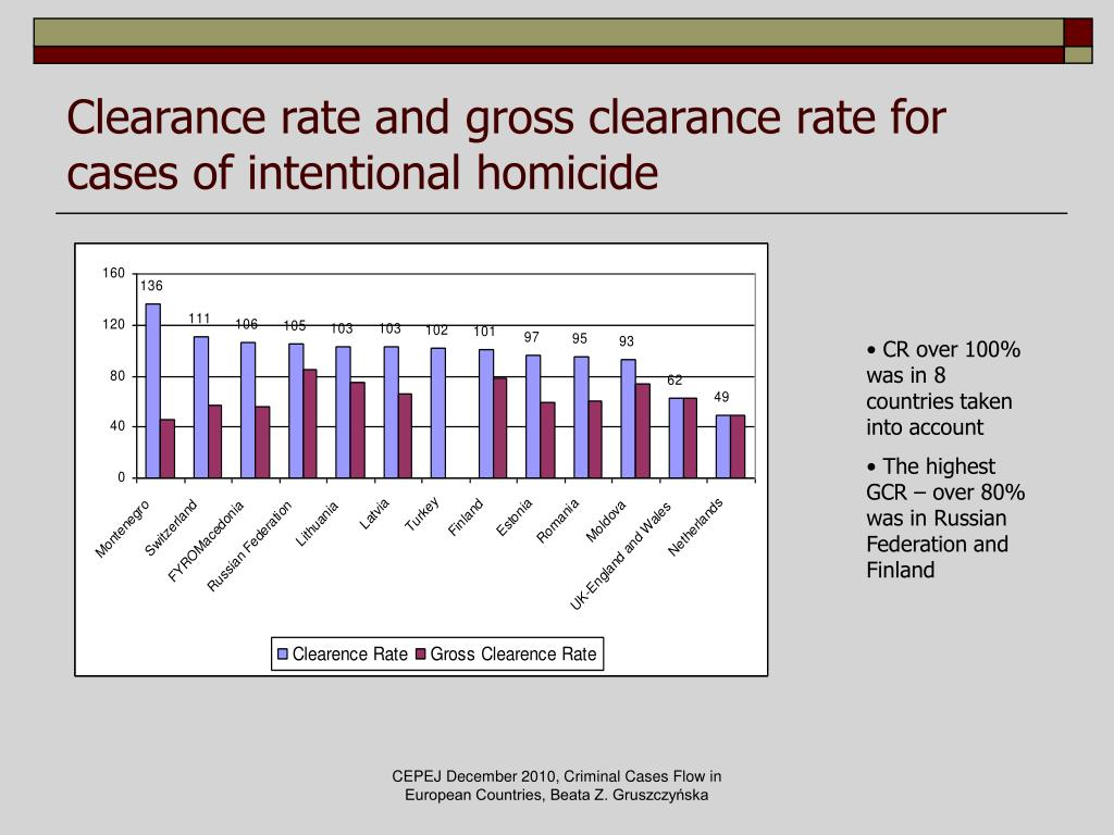 Clearance rate and gross clearance rate for cases of intentional homicide