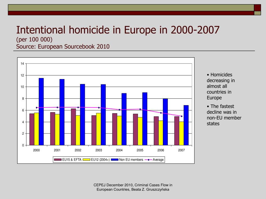 Intentional homicide in Europe in 2000-2007