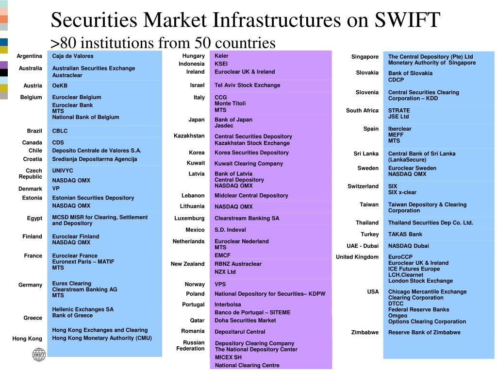Securities Market Infrastructures on SWIFT