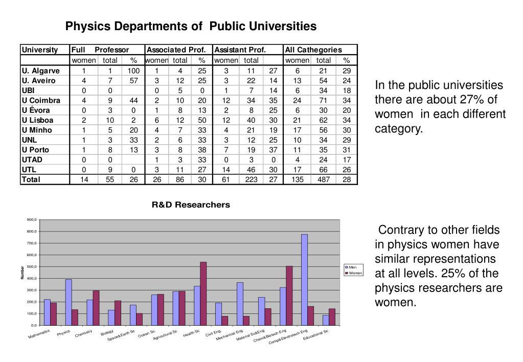 In the public universities
