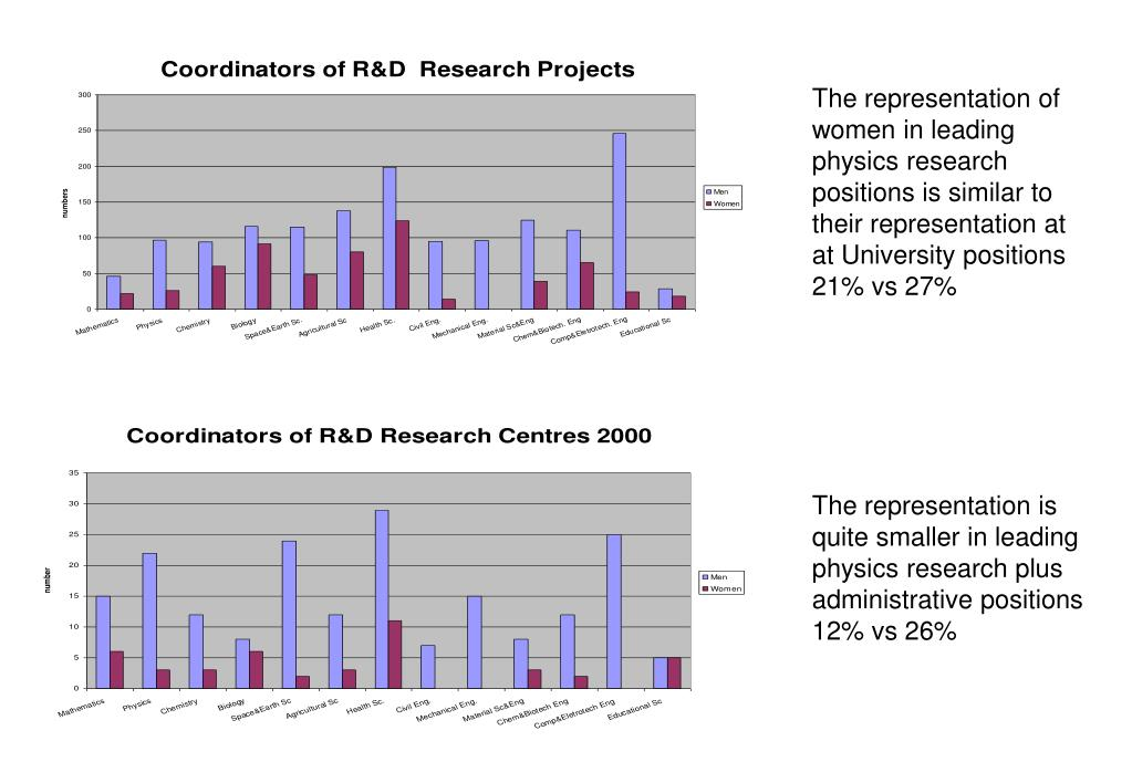 The representation of women in leading physics research positions is similar to their representation at at University positions