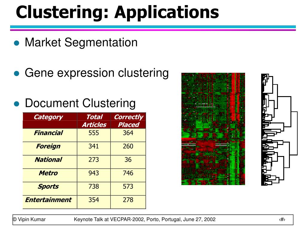 Clustering: Applications