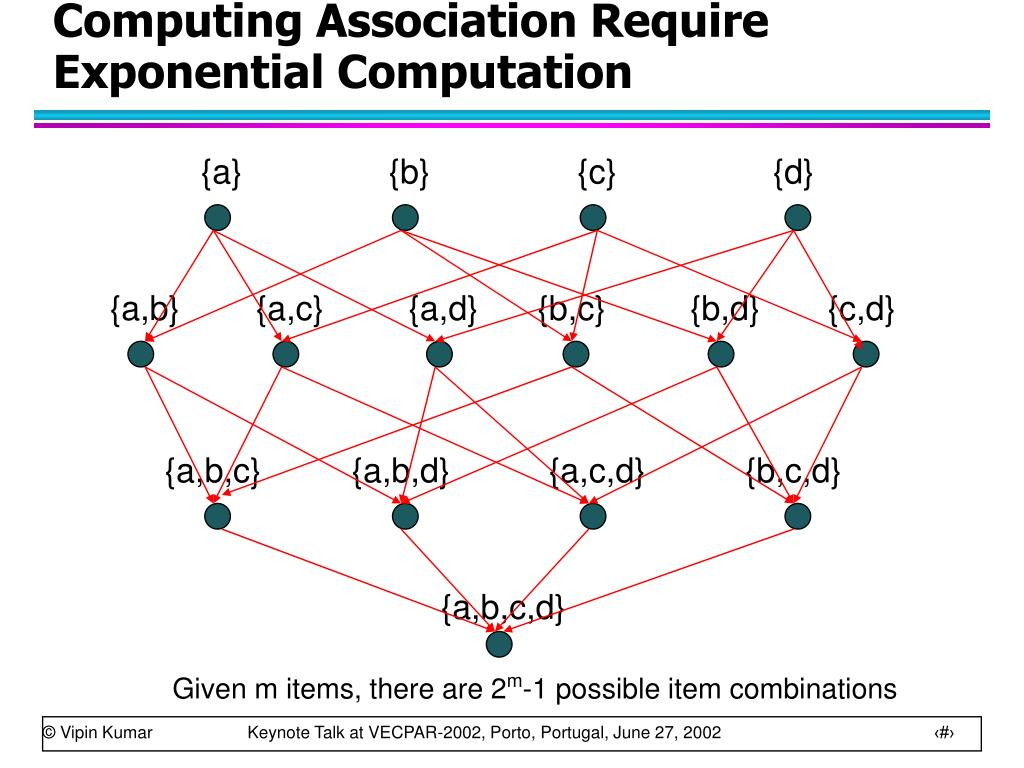 Computing Association Require Exponential Computation
