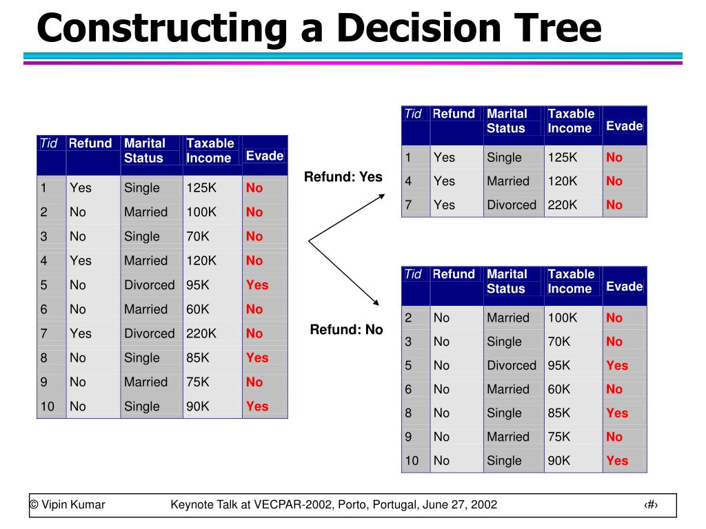Constructing a Decision Tree