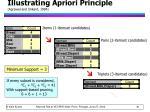 illustrating apriori principle agrawal and srikant 1994