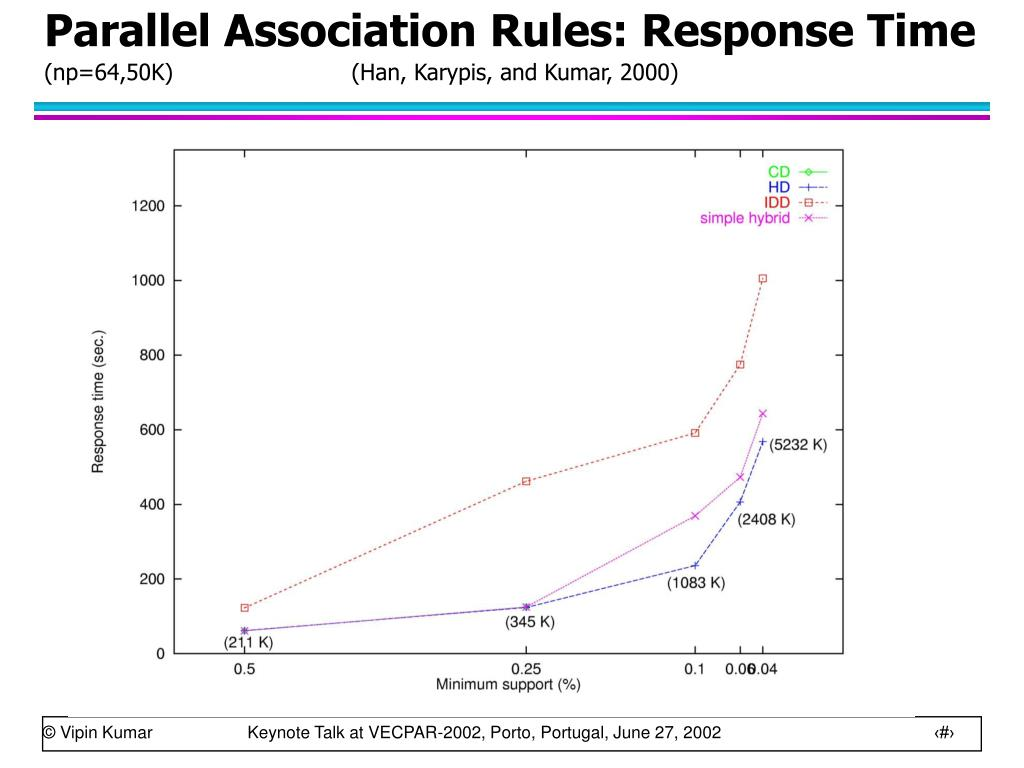 Parallel Association Rules: Response Time