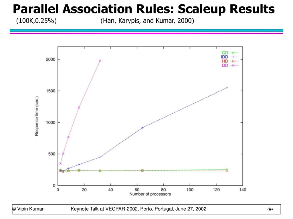 Parallel Association Rules: Scaleup Results