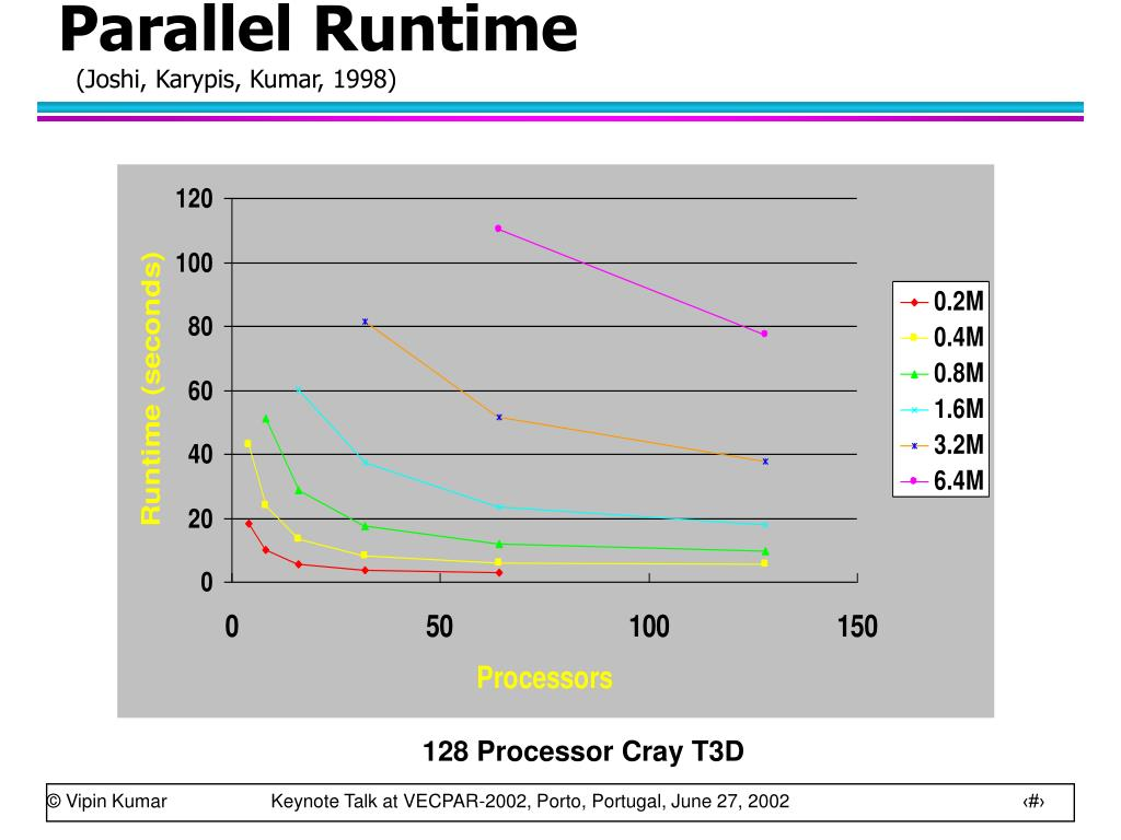 Parallel Runtime