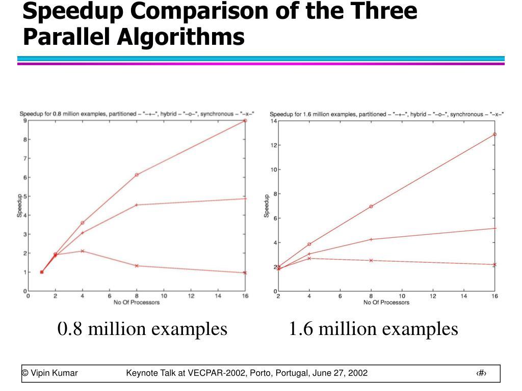 Speedup Comparison of the Three Parallel Algorithms