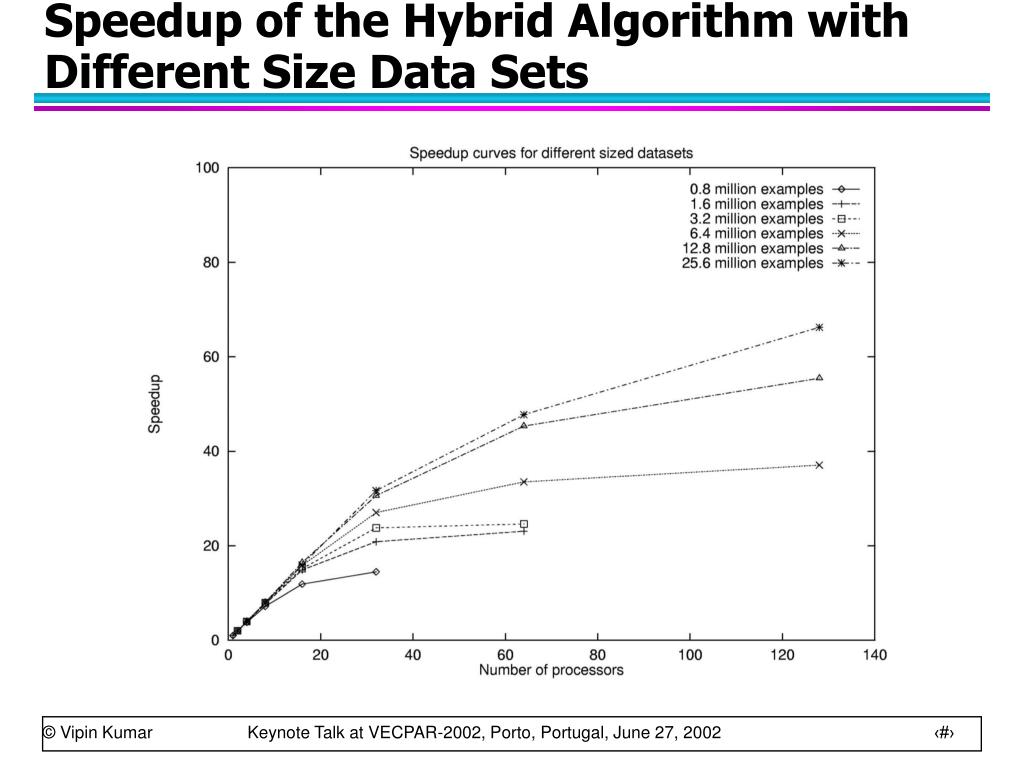Speedup of the Hybrid Algorithm with Different Size Data Sets