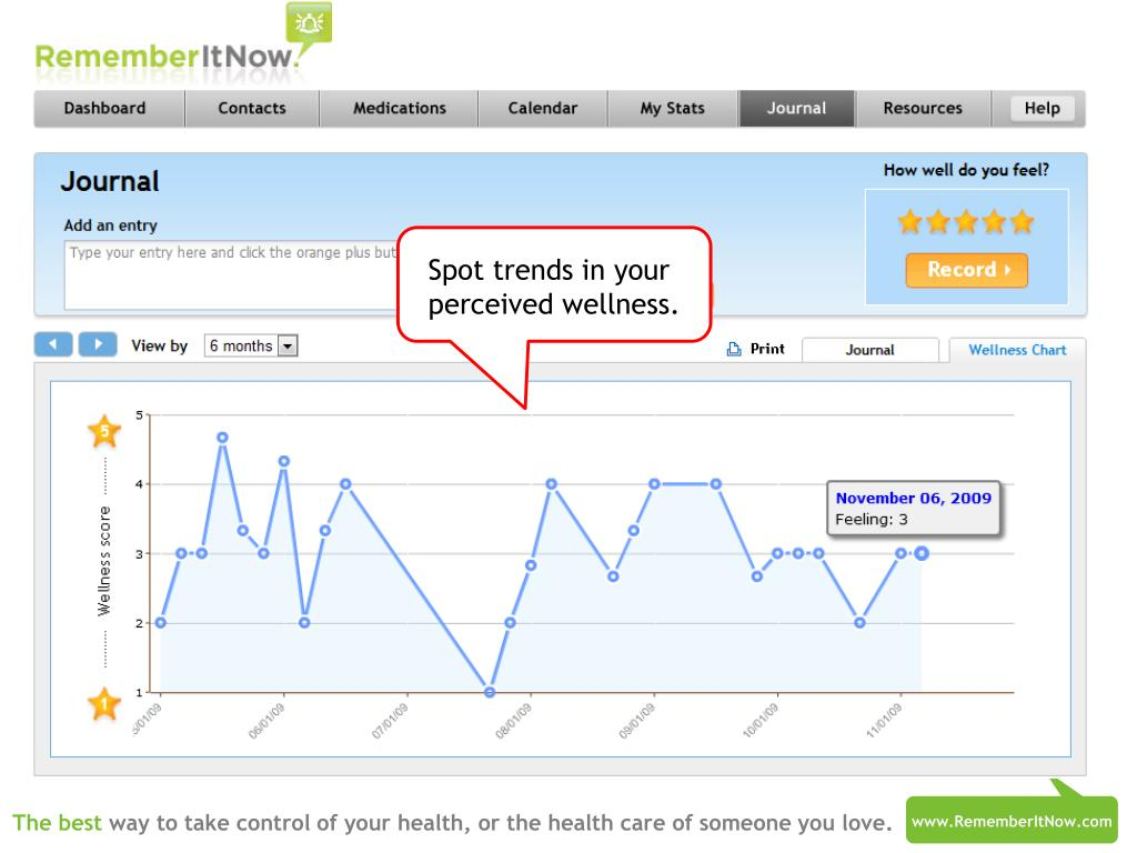 Spot trends in your perceived wellness.