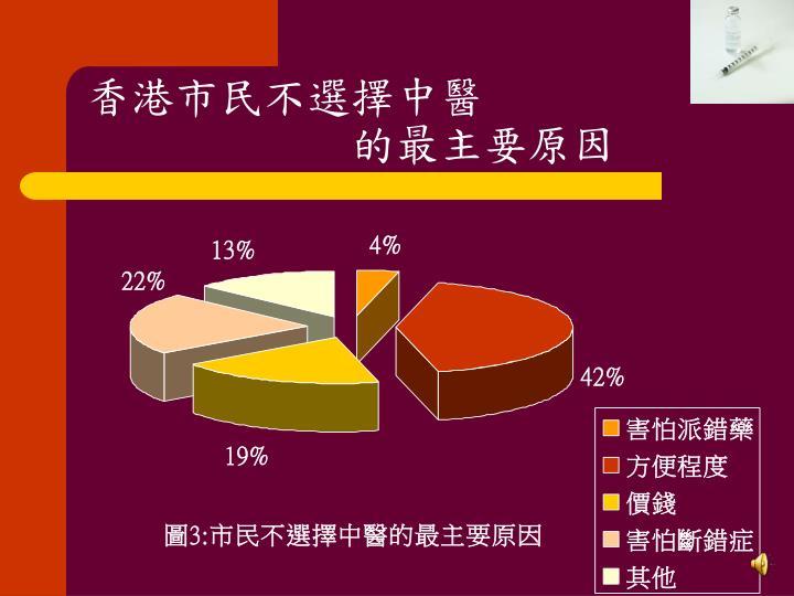 香港市民不選擇中醫