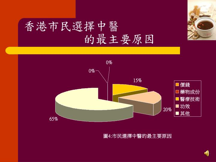 香港市民選擇中醫